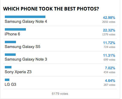 Galaxy Note 4 vs iPhone 6 Camera Galaxy Note 4 Has the best Camera   Better than iPhone 6