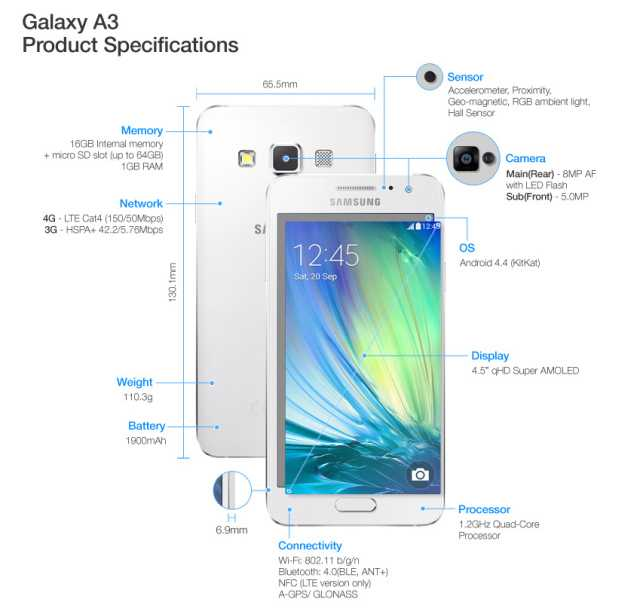 Samsugn Galaxy A3 hardware 640x611 Galaxy A3 and A5 Promise Metallic Body in Affordable Prices