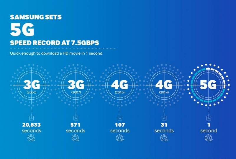 sk tele  and samsung electronics join hands for 5g