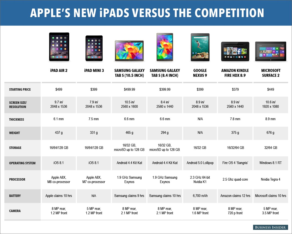 Apple New Ipads Vs Samsung Galaxy Tab S And Others