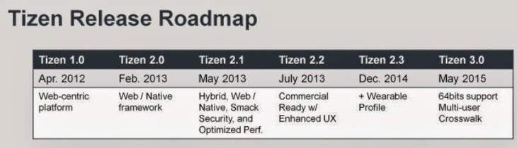 Tizen-Release-Roadmap