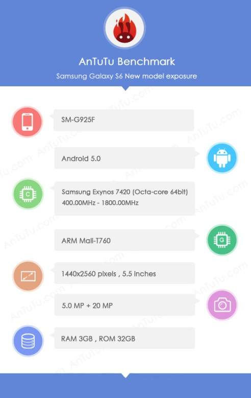 galaxy s6 benchmark leak Galaxy S6 Leaked Specs Reveals 5.5 Display and 64 Bit Processor