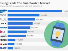 top 10 smartwatch manufacturers
