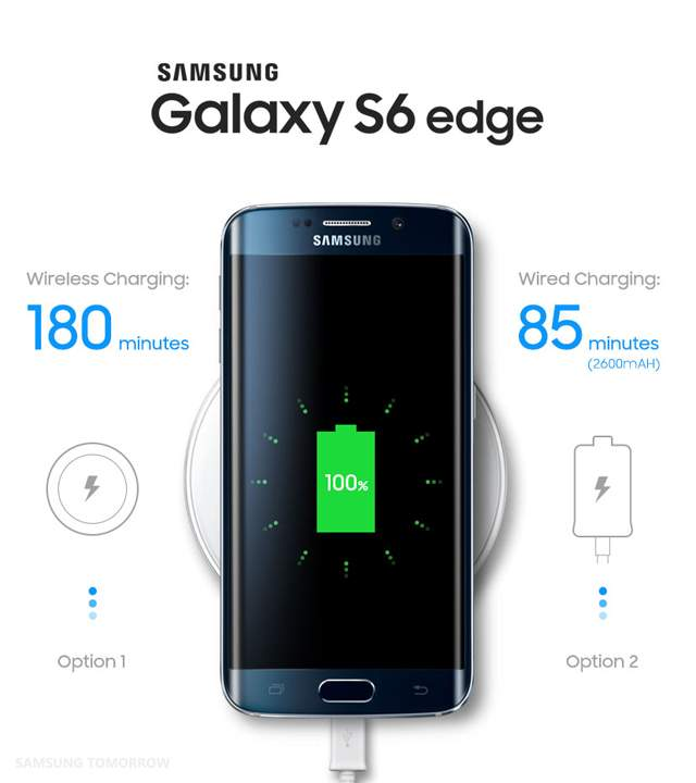 Galaxy S6 edge+ and Galaxy Note 5 Have Faster Wired and ...