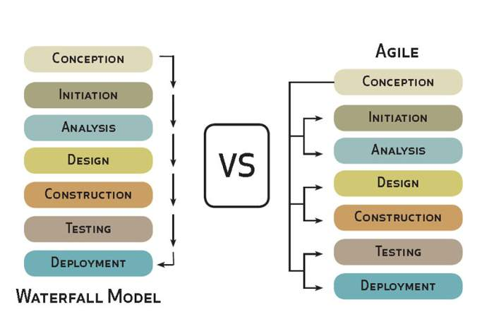 Why agile methodology for mobile app development for Why agile is better than waterfall