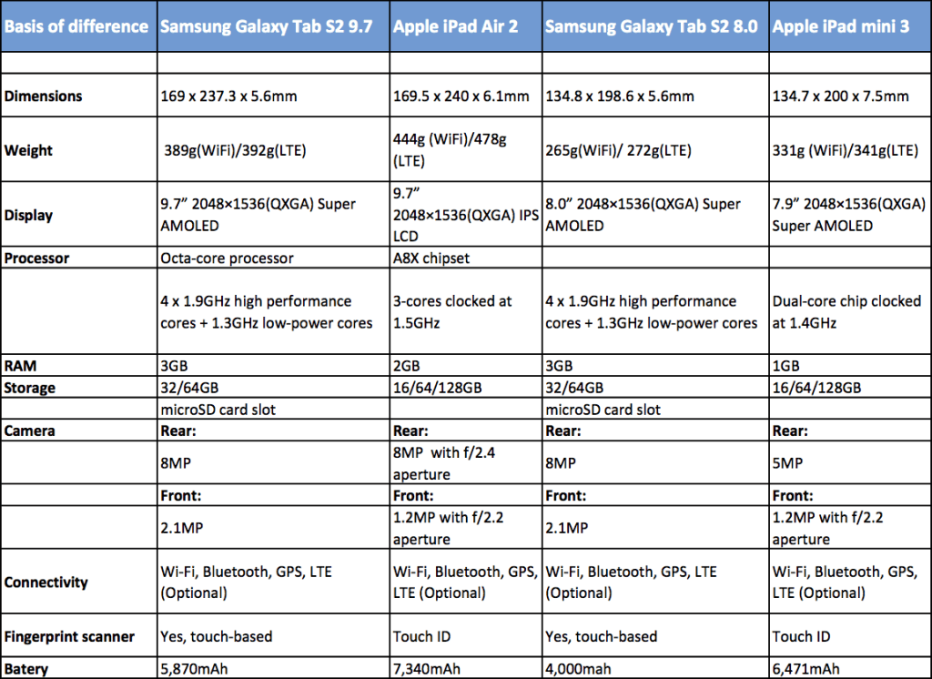 galaxy-tab-s2-vs-ipad-1024x746